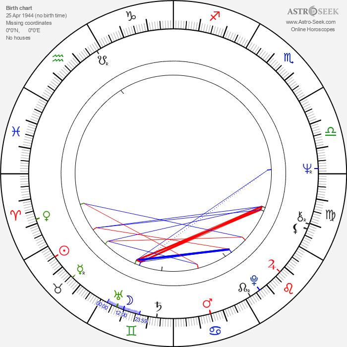 Juraj Lihosit - Astrology Natal Birth Chart