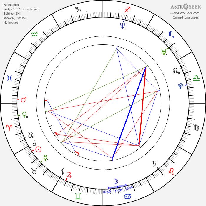 Juraj Mokrý - Astrology Natal Birth Chart