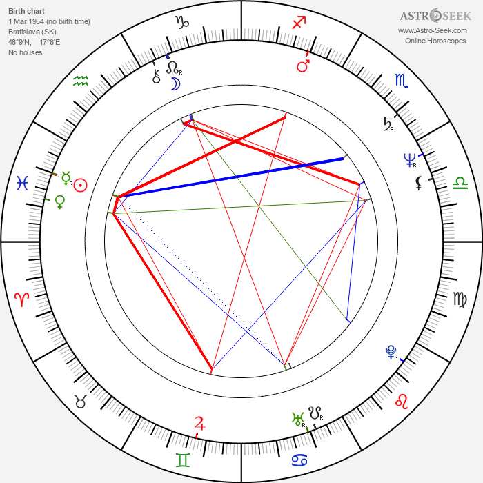 Juraj Nvota - Astrology Natal Birth Chart