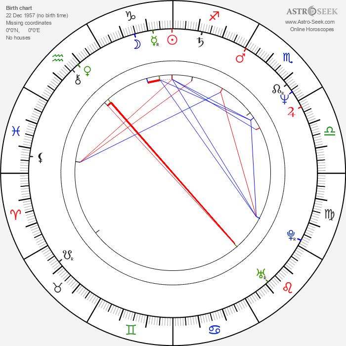Juraj Predmerský - Astrology Natal Birth Chart