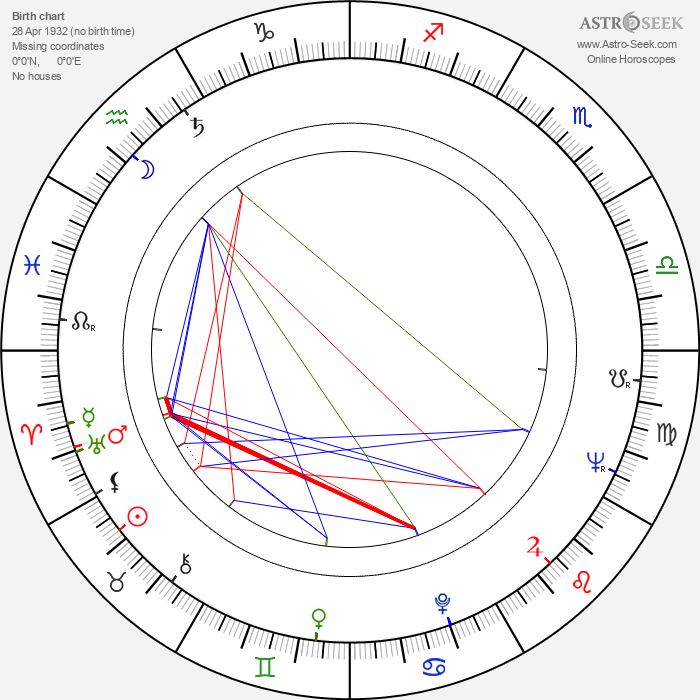 Juraj Šajmovič Sr. - Astrology Natal Birth Chart
