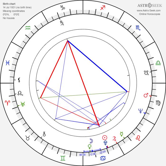 Juraj Sarvaš - Astrology Natal Birth Chart