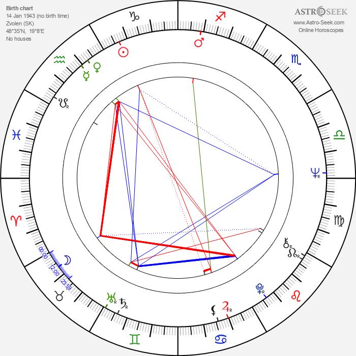 Juraj Slezáček - Astrology Natal Birth Chart