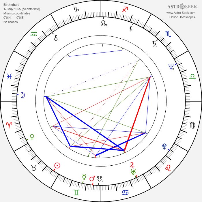 Juraj Štúr - Astrology Natal Birth Chart