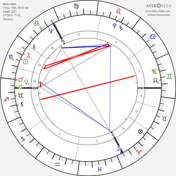 Jürgen Bartsch - Astrology Natal Birth Chart