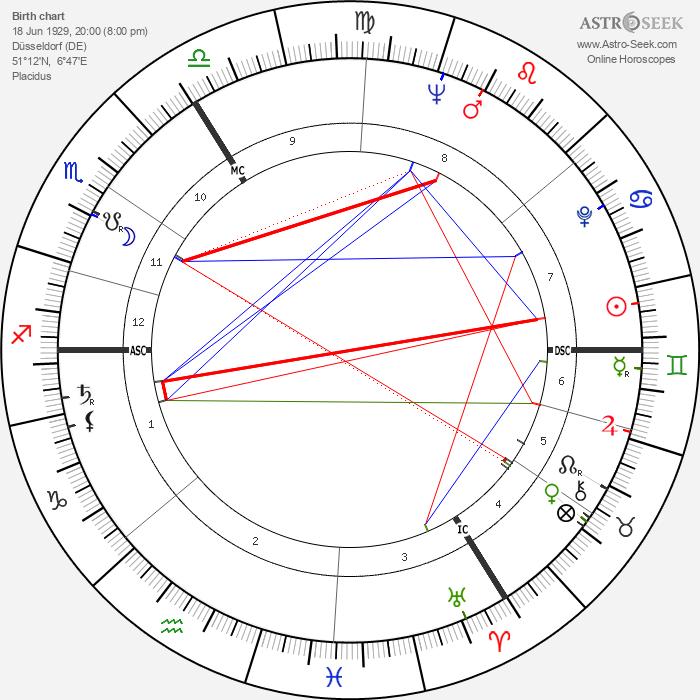 Jürgen Habermas - Astrology Natal Birth Chart