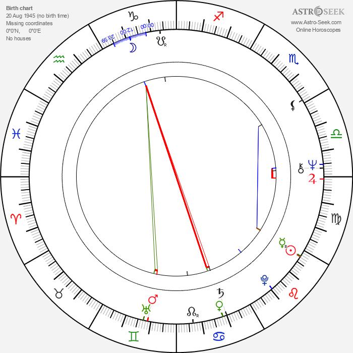 Jürgen Heinrich - Astrology Natal Birth Chart