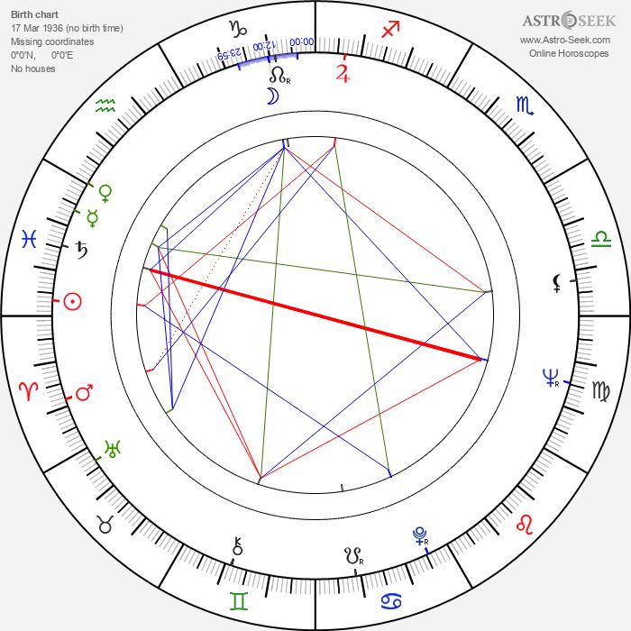 Jürgen Hentsch - Astrology Natal Birth Chart