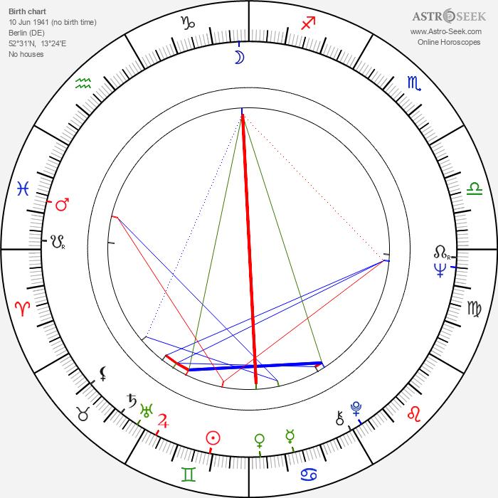Jürgen Prochnow - Astrology Natal Birth Chart