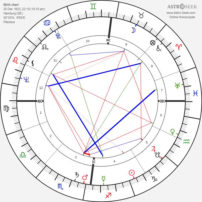 Jürgen Roland - Astrology Natal Birth Chart