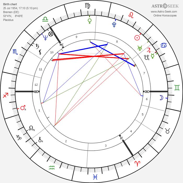 Jürgen Trittin - Astrology Natal Birth Chart