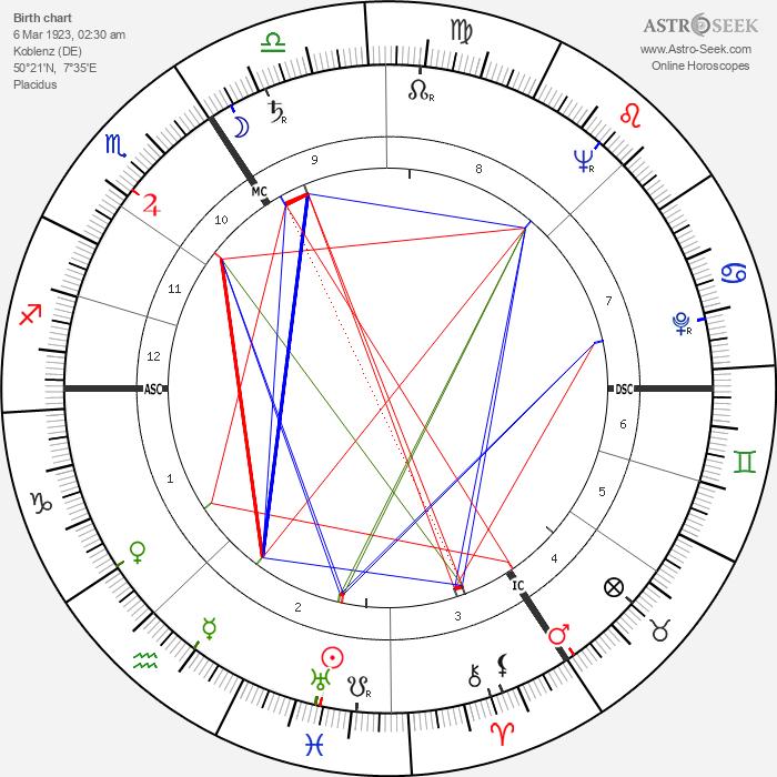Jürgen von Manger - Astrology Natal Birth Chart