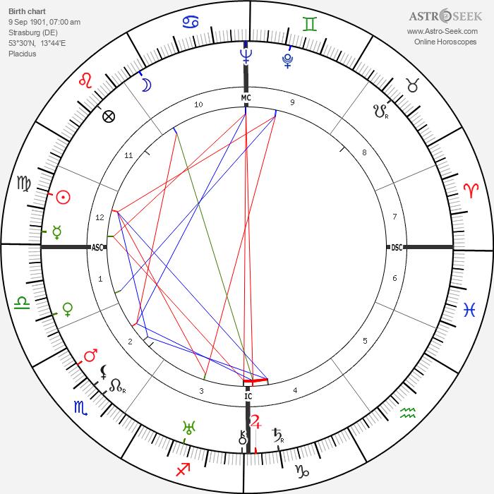Jürgen Wagner - Astrology Natal Birth Chart