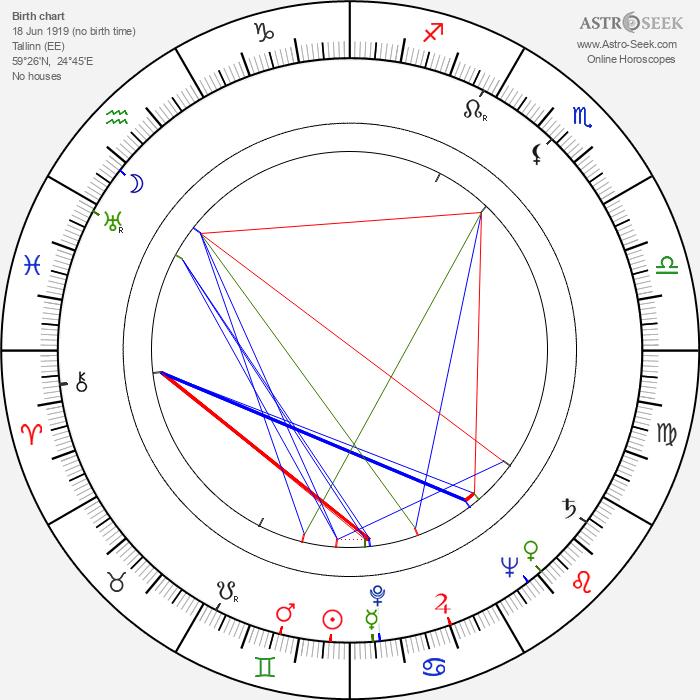 Jüri Järvet - Astrology Natal Birth Chart