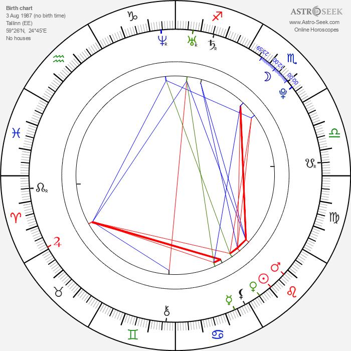 Juri Kurakin - Astrology Natal Birth Chart