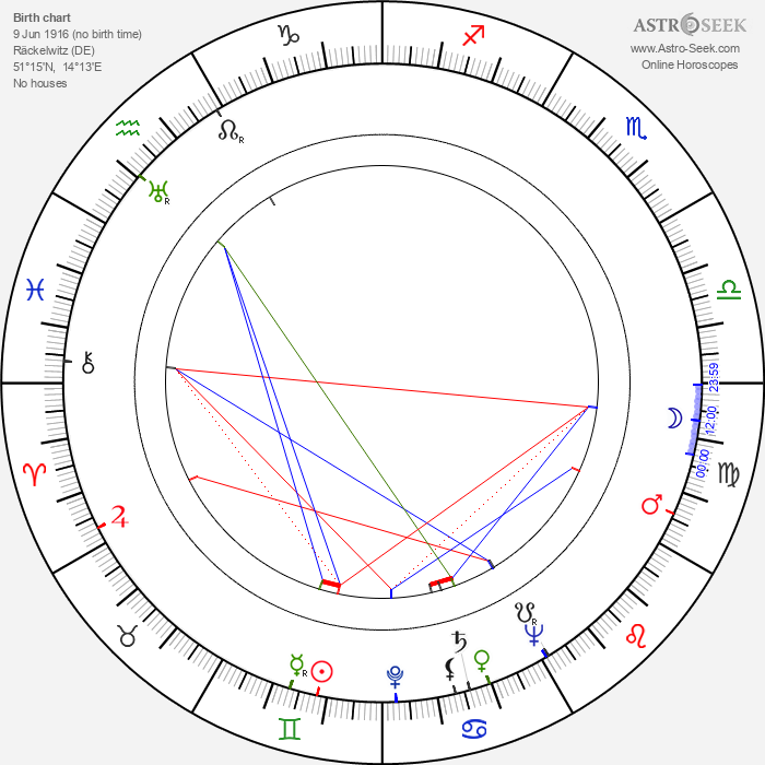 Jurij Brězan - Astrology Natal Birth Chart