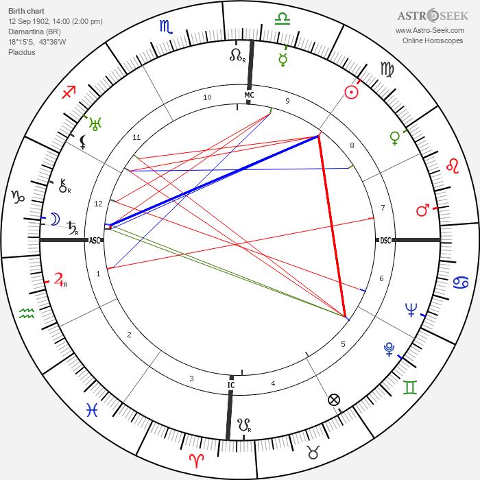 Juscelino Kubitschek - Astrology Natal Birth Chart