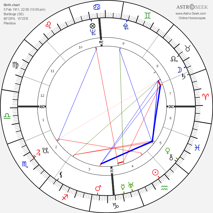 Jussi Bjorling - Astrology Natal Birth Chart