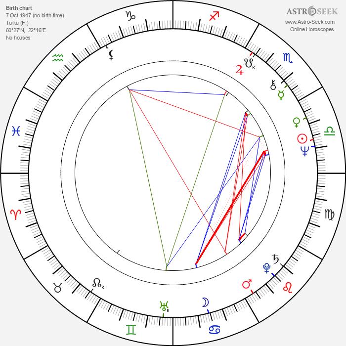 Jussi Helminen - Astrology Natal Birth Chart