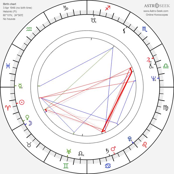 Jussi Itkonen - Astrology Natal Birth Chart