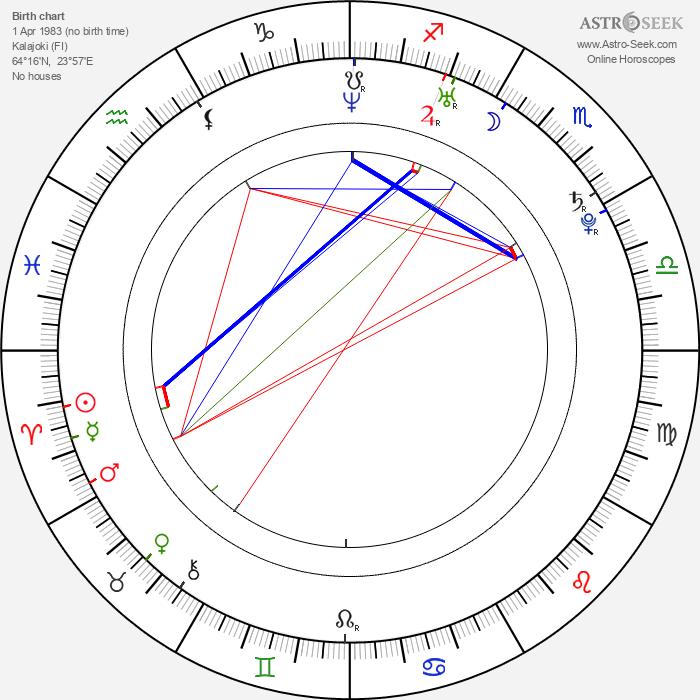 Jussi Jokinen - Astrology Natal Birth Chart