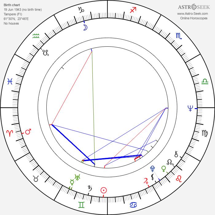 Jussi Kylätasku - Astrology Natal Birth Chart