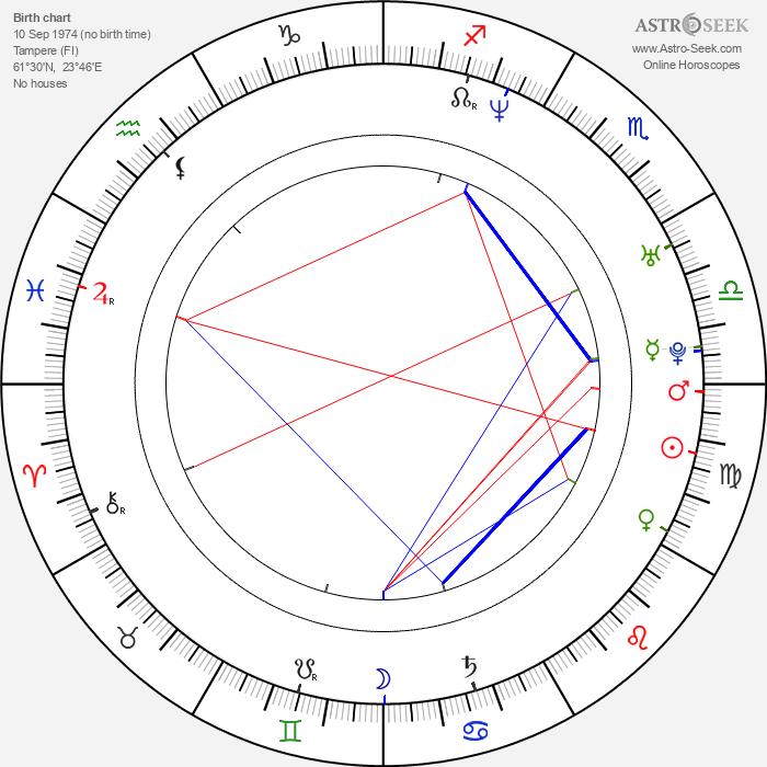 Jussi Välimäki - Astrology Natal Birth Chart