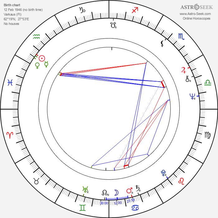 Jussi Vilpponen - Astrology Natal Birth Chart