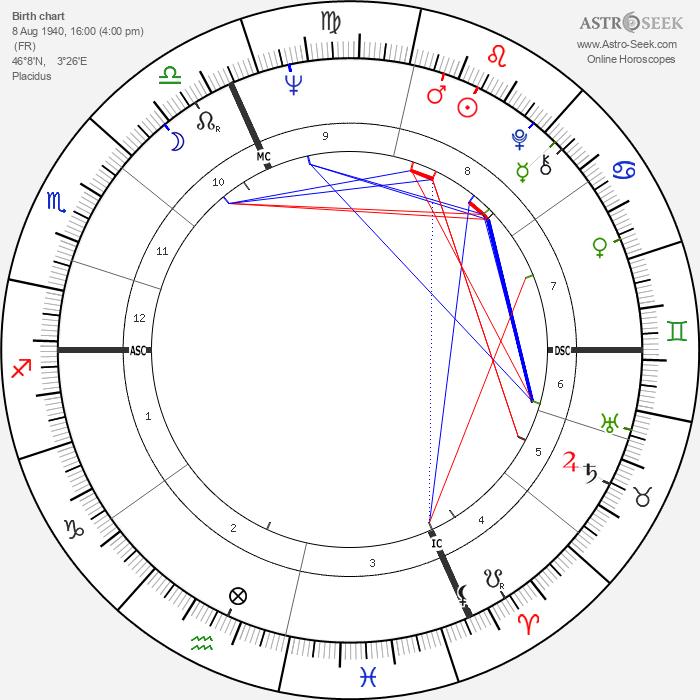 Just Jaeckin - Astrology Natal Birth Chart
