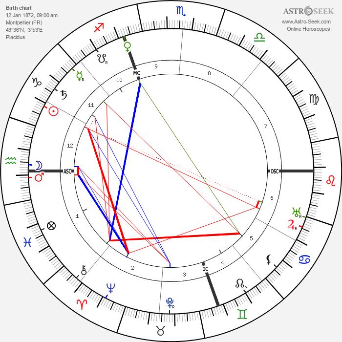 Just Sicard De Pauzoles - Astrology Natal Birth Chart
