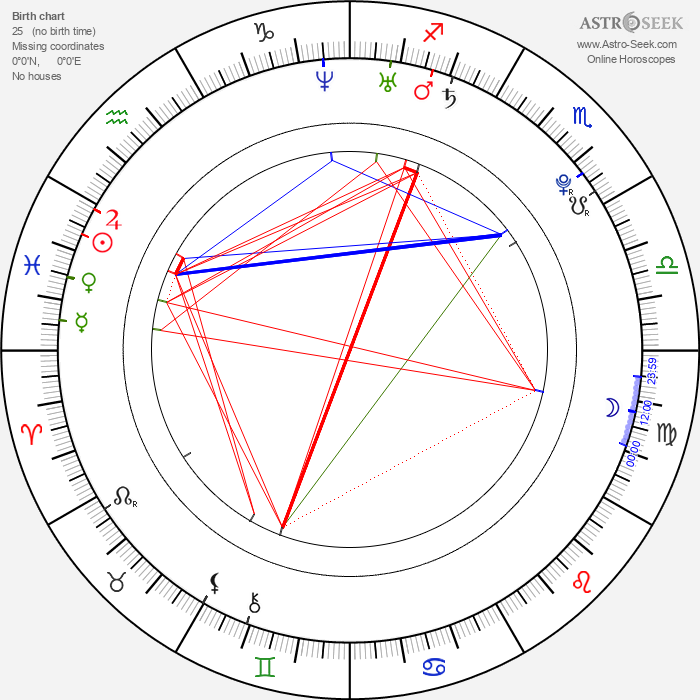 Justin Berfield - Astrology Natal Birth Chart