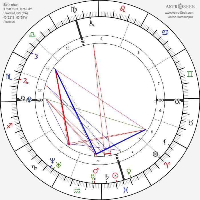 Justin Bieber - Astrology Natal Birth Chart