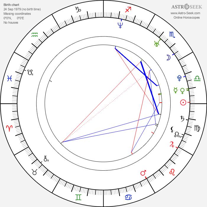 Justin Bruening - Astrology Natal Birth Chart