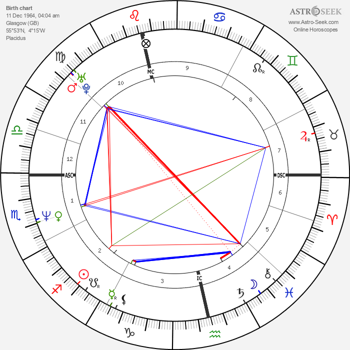 Justin Currie - Astrology Natal Birth Chart