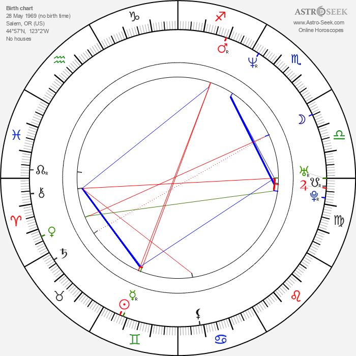 Justin Kirk - Astrology Natal Birth Chart