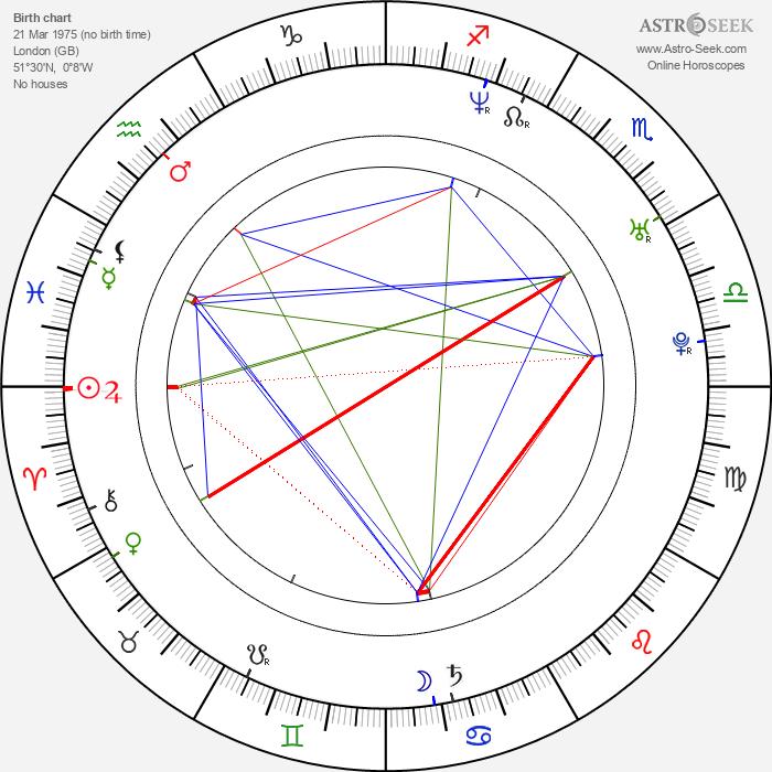 Justin Pierce - Astrology Natal Birth Chart