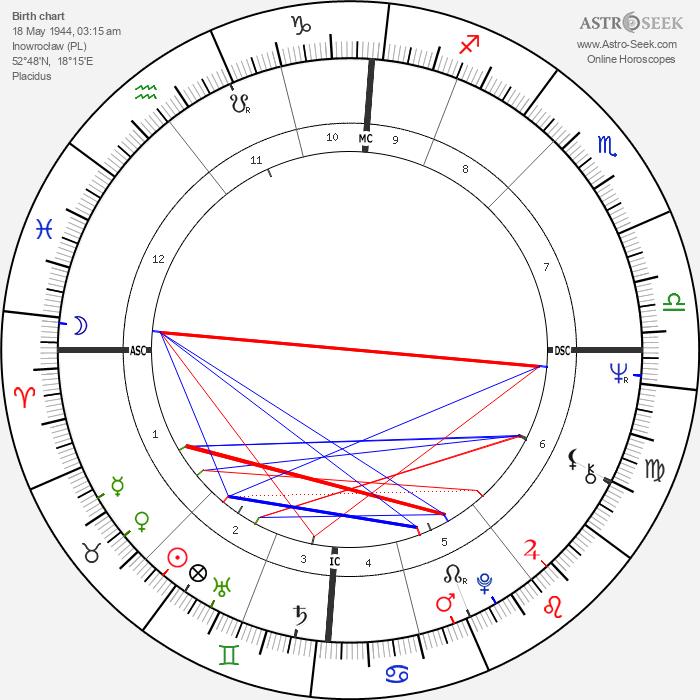 Justus Frantz - Astrology Natal Birth Chart