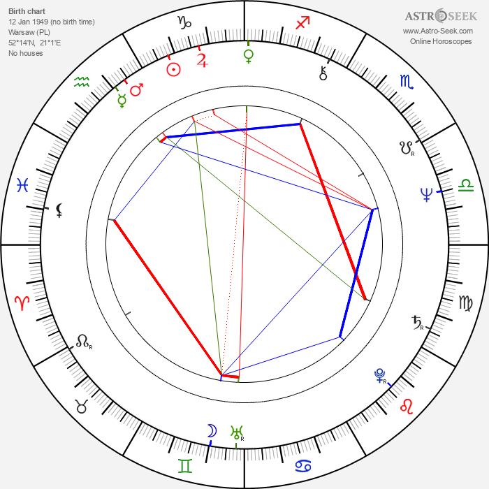 Justyna Kulczycka - Astrology Natal Birth Chart