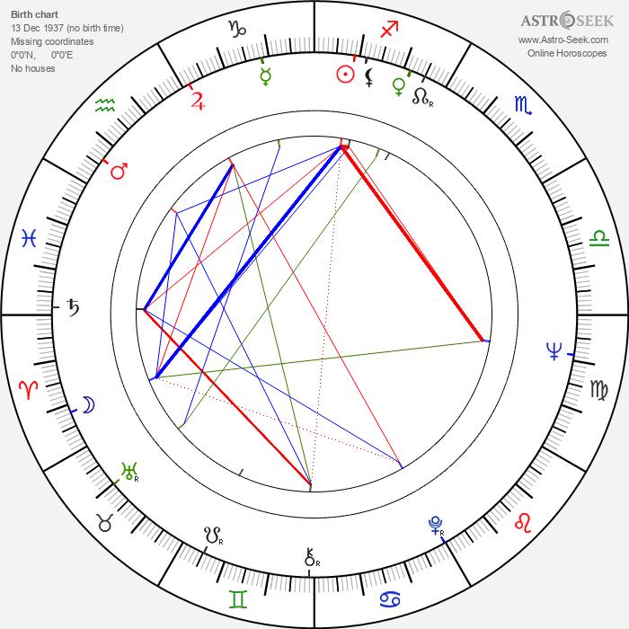 Jutta Lampe - Astrology Natal Birth Chart