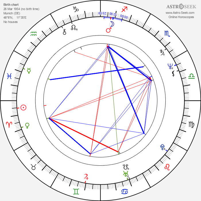 Jutta Speidel - Astrology Natal Birth Chart