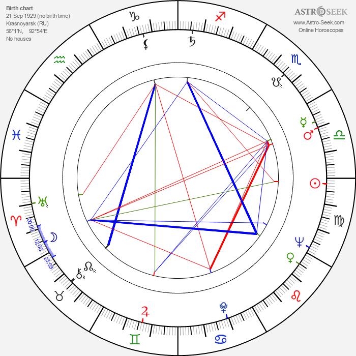 Juz Aleškovskij - Astrology Natal Birth Chart