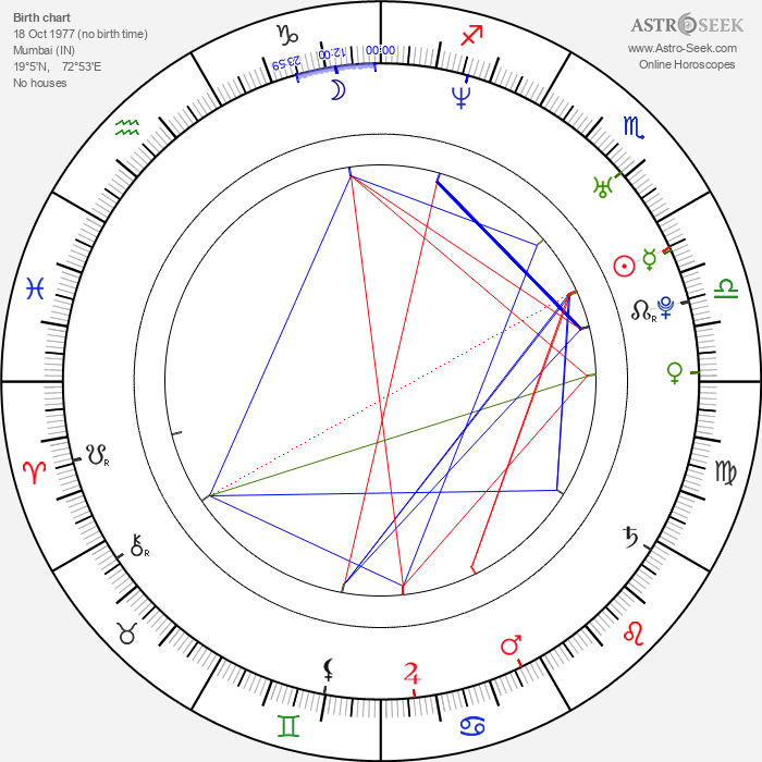 Jyothika - Astrology Natal Birth Chart