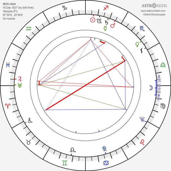 Jyri Schreck - Astrology Natal Birth Chart
