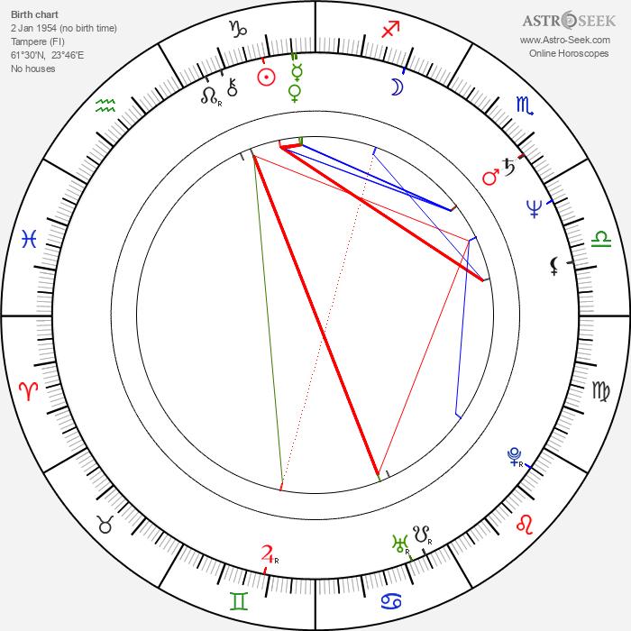 Jyrki Kovaleff - Astrology Natal Birth Chart