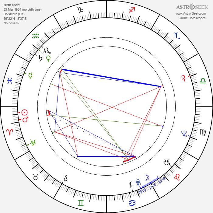 Jytte Abildstrøm - Astrology Natal Birth Chart