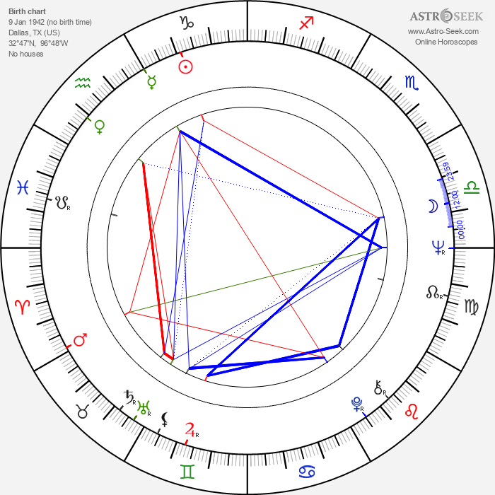 K Callan - Astrology Natal Birth Chart