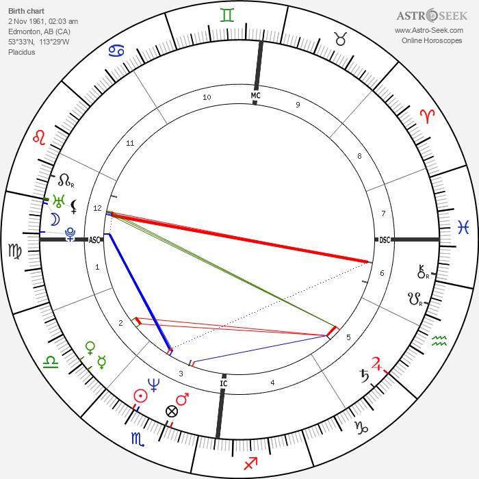 k.d. lang - Astrology Natal Birth Chart
