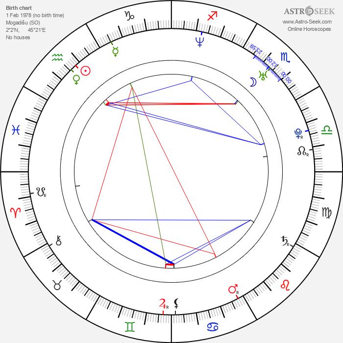 K'nann Abdi Warsame - Astrology Natal Birth Chart