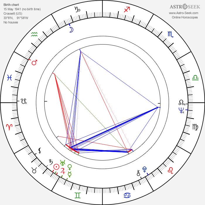 K.T. Oslin - Astrology Natal Birth Chart