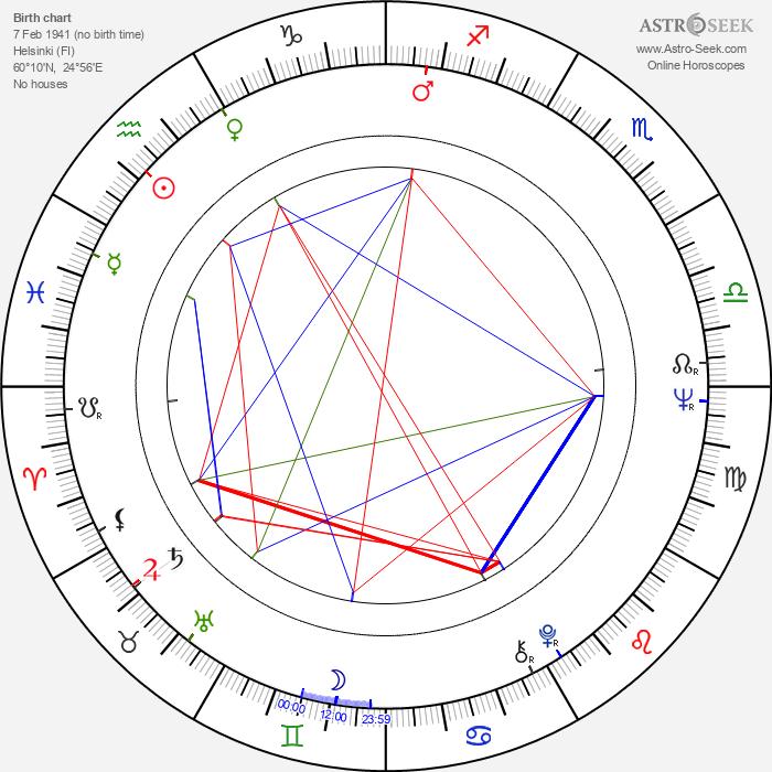Kaarina Suonio - Astrology Natal Birth Chart